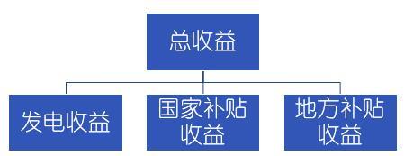 电站收益结构.jpg